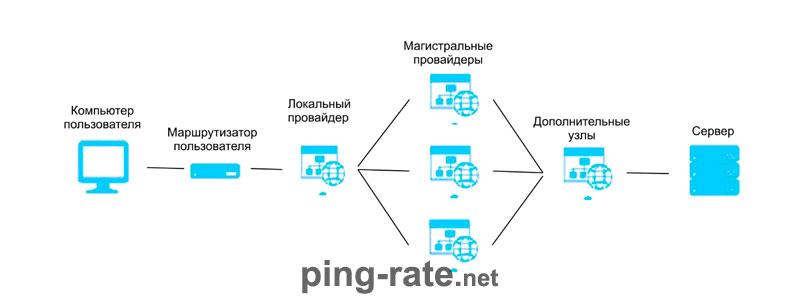 пинг-тест онлайн